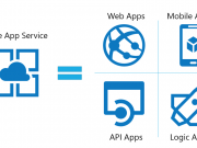 Deploy and Service Mobile Apps Using Azure App Servicea