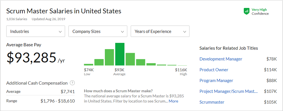Certified Scrum Master Salaries in US