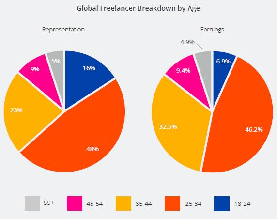 Global Freelancers by Age