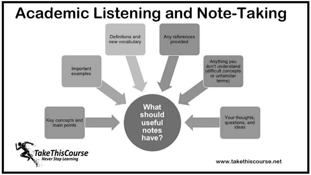 Academic Listening and Note-Taking